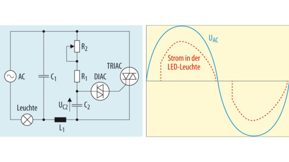 Bild 1. Ein typischer hochmoderner TRIAC-Dimmer und die Spannungs- und Stromsignale, die er erzeugt.