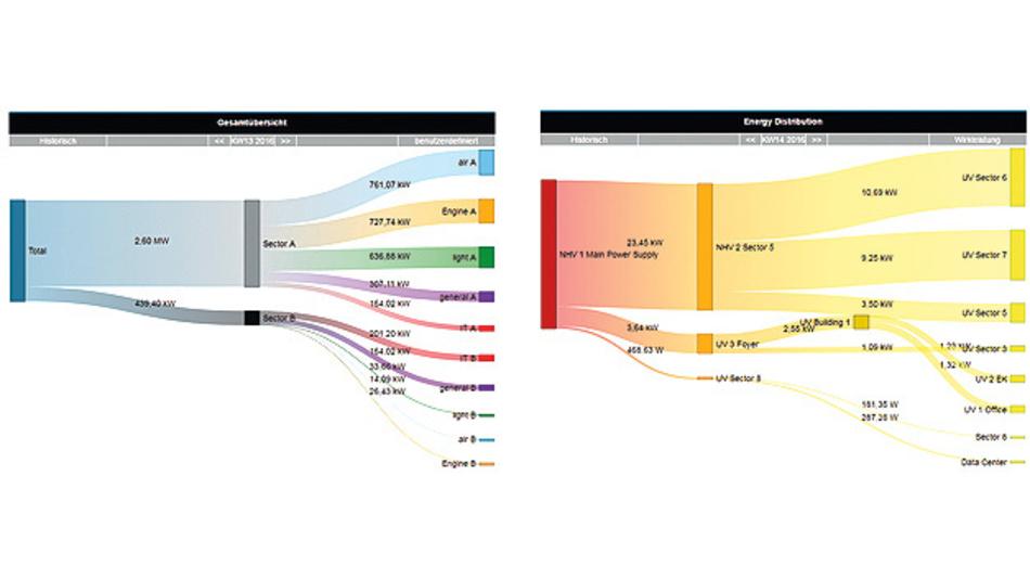 Bild 1. Ein Sankey-Diagramm visualisiert den Energiefluss und identifiziert starke Verbraucher.