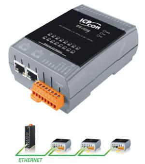ET-7258 von ICPDAS bietet 16 digitale AC-Eingangskanäle und erlaubt die Ethernet-Reihenverkabelung.