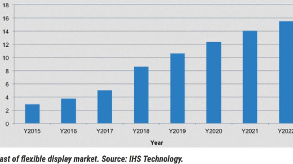 Den Marktanalysten von IHS Technology zufolge steigen die Umsätze mit flexiblen AMOLED-Displays zwischen 2015 und 2022 von weniger als 3 Mrd. auf über 15 Mrd. Dollar.