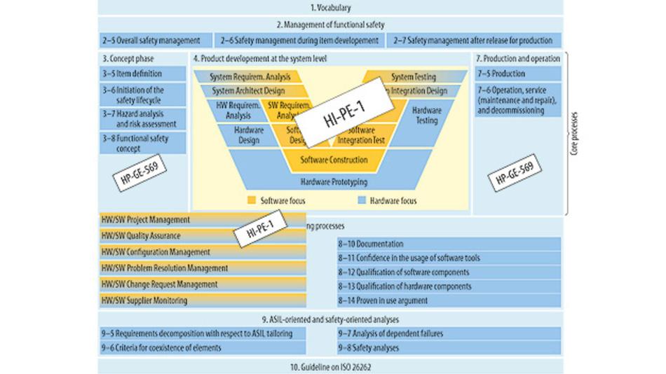 Bild 1. Hella-Prozesse mit ISO 26262.