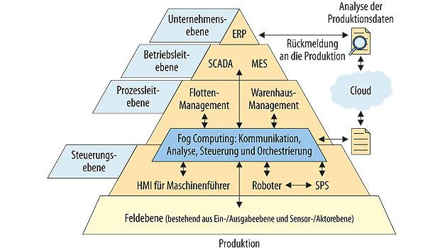 Mit Fog Computing werden manche Cloud-Funktionen näher an den Boden der Automatisierungspyramide verlagert.