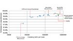 Verschiedene CNN-Konfigurationen zur Erkennung der Verkehrszeichen im GTSRB-Datensatz