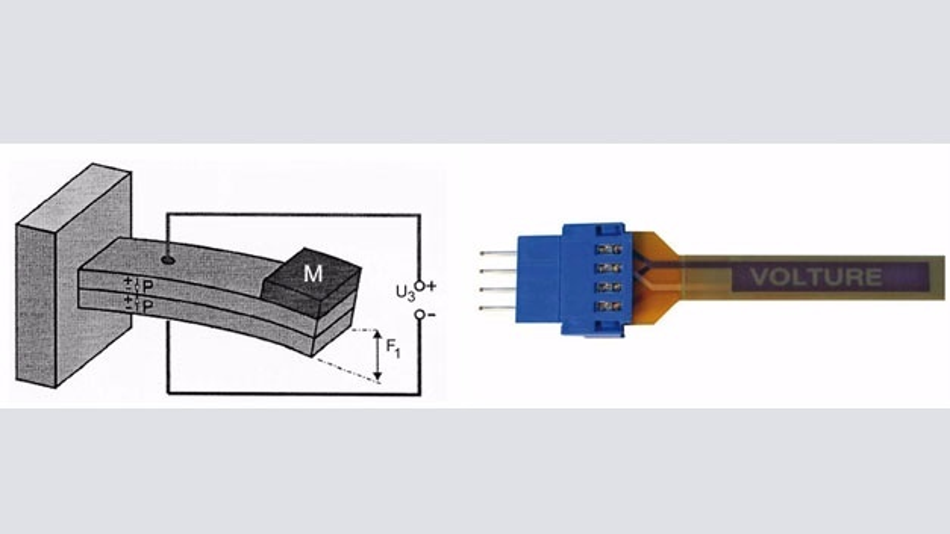 Bild 3: Biegebalken als piezoelektrischer Wandler: links das Prinzip, rechts die Ausführung in Form eines »Volture«-Elements der Firma MIDE.