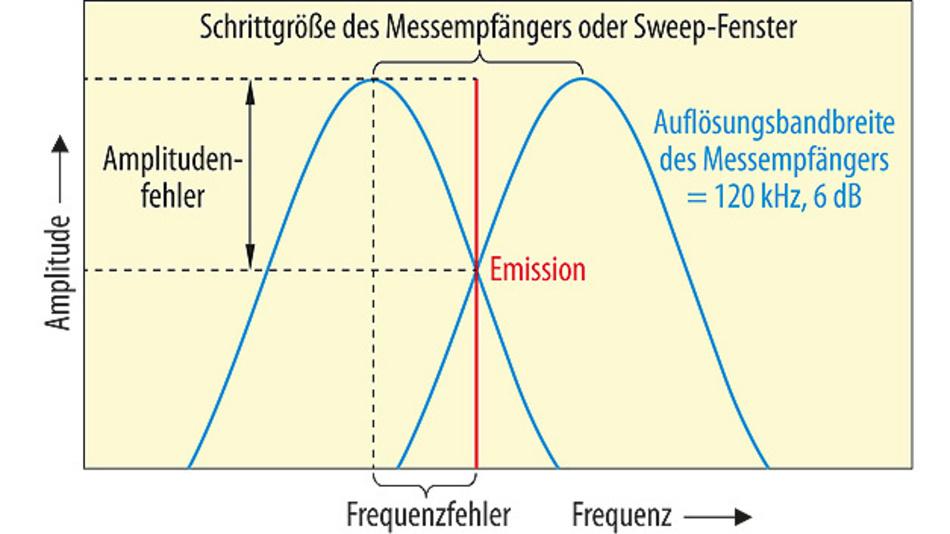 Bild 1. Worst-Case-Szenario für Abweichungen zwischen Störsignalfrequenz und Messfrequenz des Empfängers.