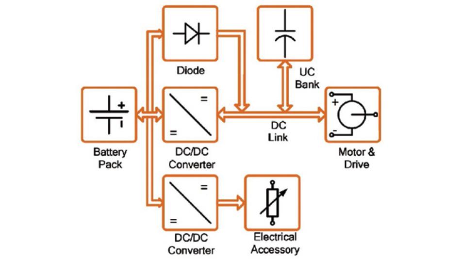 Hohe Spitzenströme beim Entladen von Li-Io-Batterien beeinflussen die Lebensdauer der Batterie. Und das bedeutet auch, dass die Batterieeigenschaften, wie verfügbare Kapazität und Innenwiderstand, sich verschlechtern. Zudem führen hohe Spitzenströme bei Li-Ionen-Batterien zur ungewünschten Erwärmung der Batterie.