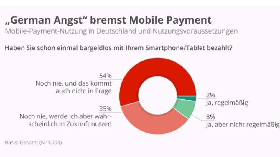 Bis zur breiten Akzeptanz von Mobile Payments wird es wohl noch etwas dauern.