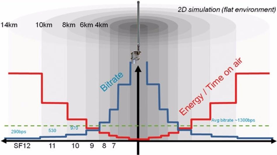Bild 1: Schematische Darstellung des Verhältnisses zwischen Bitrate, Spreizfaktor und Reichweite.