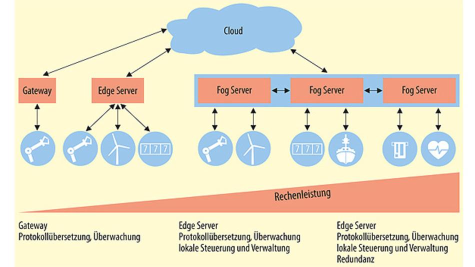 Edge- und Fog Server übernehmen neben den Brückenfunktionen von Gateways auch komplette Steuerungs- und Managementfunktionen für die Applikationen vor Ort.