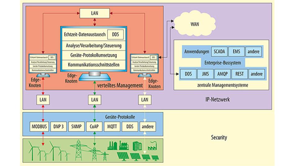 Bild 1. Ein Internet-of-Things-System besteht aus vielen Schichten, die jeweils bestimmte Geräte und Kommunikationsprotokolle umfassen.