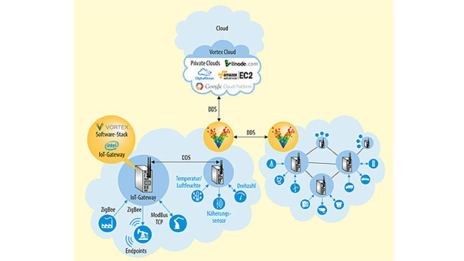 """Bild 2. So könnte ein reales IoT-System mit """"Edge Processing"""" aussehen: Die Daten der Geräte werden bereits in den Gateways vorverarbeitet und gefiltert."""