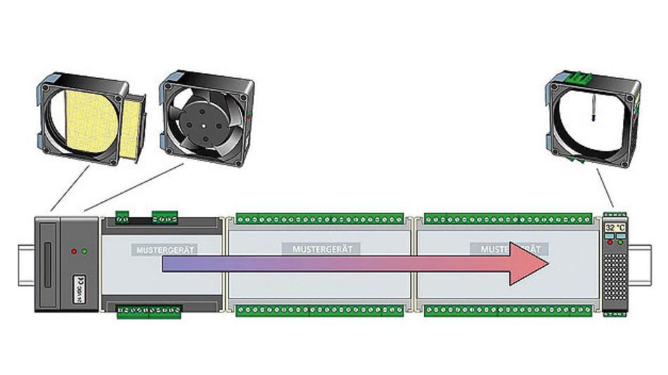 Bild 1. Beispiel für die im Rahmen der dritten Generation verwendete Anordnung innerhalb des Schaltschranks; von links nach rechts Luftfilter, Gebläse, drei Mustergeräte und immer am Ende der Anordnung ein Temperatursensor mit Elektronikauswertung für die Drehzahlsteuerung des Lüfters und das Störungsmanagement.
