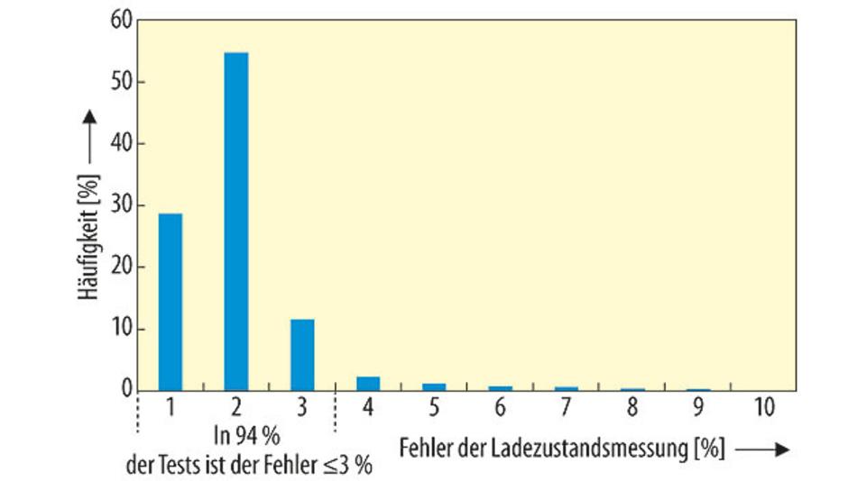 Bild 2. Der Fehler des vom ModelGauge-m5-EZ-Algorithmus berechneten Akkumodells liegt bei den über 300 Akkus, die Maxim erfasst und in über 3000 Entladeversuchen untersucht hat, zu 94 % der Testfälle im Bereich ≤3 %. Die Versuche wurden bei 20 °C und 40 °C nach den ersten Zyklen der Zelle durchgeführt und dauerten mindestens 3 h.