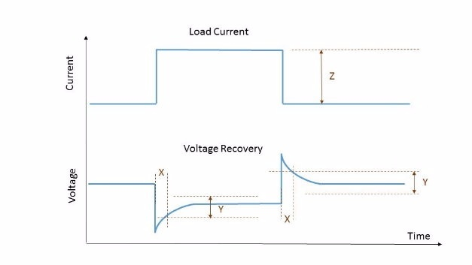 Bild 1: Allgemeine Definition der Lasttransienten-Erholzeit. Die Lasttransienten-Erholzeit ist die Zeit »X«, die die Ausgangsspannung benötigt, um nach einer Änderung des Laststroms um »Z« Ampere sich wieder bis auf eine Restabweichung von »Y« Millivolt an den programmierten Wert anzunähern. Die Restabweichung »Y« wird auch als Recovery-Band oder Toleranzband bezeichnet. In der Regel bezieht sich die Lasttransienten-Erholzeit-Spezifikation auf eine Laststromänderung von Null auf Volllast.
