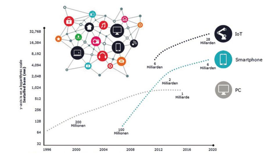 Mit der Verbreitung mobiler Endgeräte  ist die Vernetzung unserer Gesellschaft  rapide gestiegen. Durch das IoT wird diese Tendenz exponentiell verstärkt.