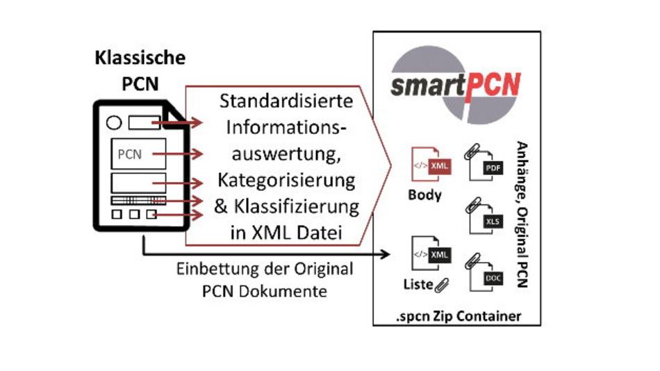 Das smartPCN-Format ermöglicht als XML-basierter Kommunikationsstandard erstmals einen weitgehend automatisierten Datenaustausch zwischen Herstellern, Lieferanten und Kunden.