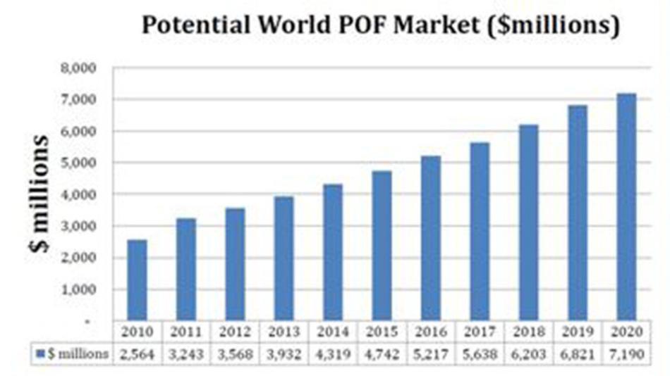 Bis 2020 soll der weltweite Markt für POF um rund 2 Mrd. US-Dollar wachsen.