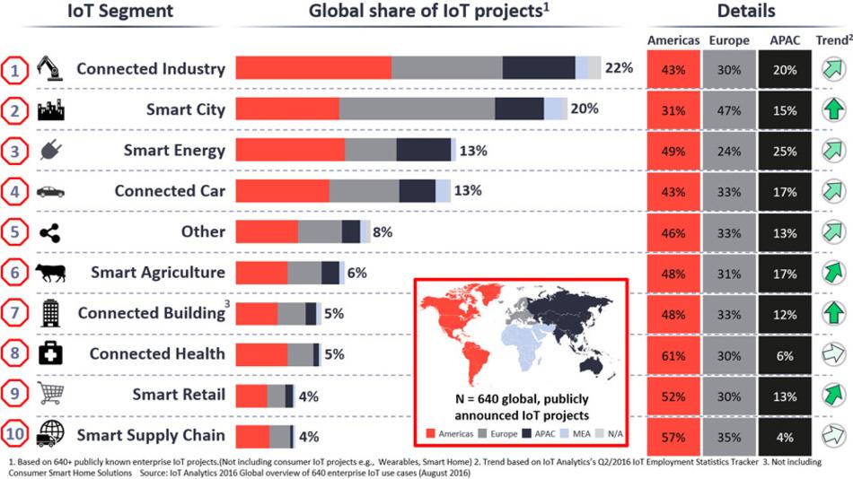 Mehr als 280 der über 640 professionellen IoT-Projekte laufen in Nordamerika, das in neun der zehn Segemte die dominierende Rolle übernimmt.