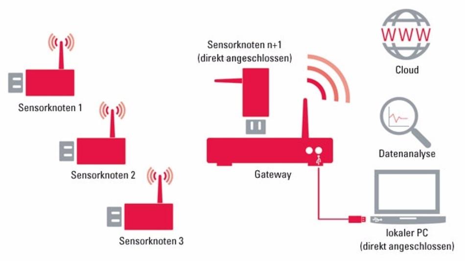 Das IoT-System von Binder: Ein oder mehrere Sensoren sind über ein Gateway mit einem Tablet, PC oder der Cloud verbunden.