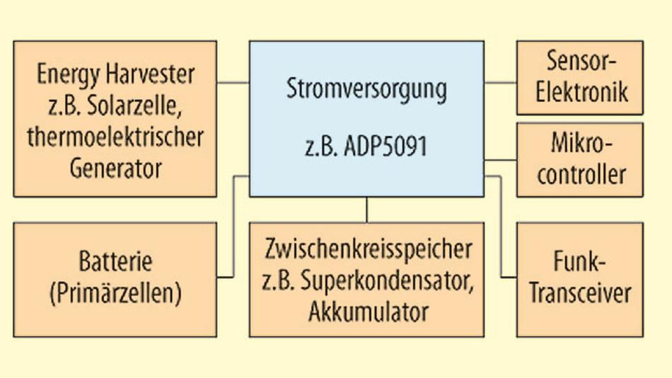 Bild 1. Die Blockschaltung eines typischen Funksensors, der energieautark per Mikrogenerator (Energy Harvester) versorgt wird, verdeutlicht die zentrale Rolle der Stromversorgung, deren zusätzliche Aufgaben sie zu einem Energiemanager machen
