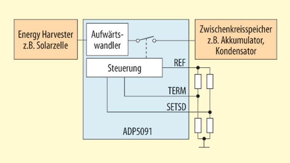 Bild 3. Liefert ein Energy Harvester nicht genügend Leistung für den Betrieb der Last oder arbeitet er nur intervallweise, so muss die geerntete Energie in einem Zwischenkreisspeicher bevorratet werden können.