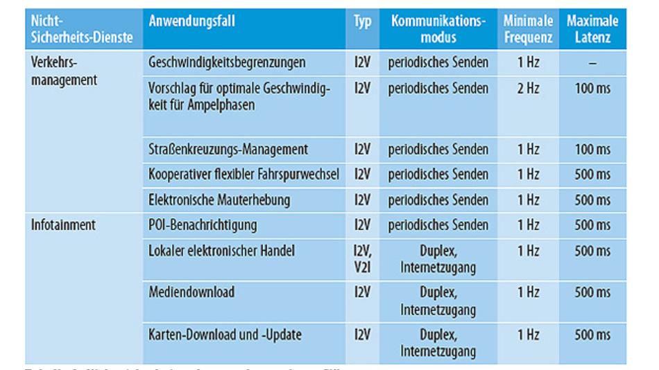 Tabelle 2. Nicht sicherheitsrelevante Anwendungsfälle. (Quelle: NXP)