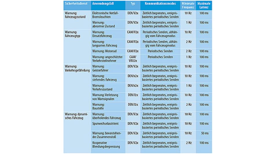 Tabelle 1. Sicherheitsrelevante Anwendungsfälle. DEN steht für Decentralized Environmental Notification (dezentrale Umgebungsbenachrichtigung), CAM für Cooperative Awareness Message (kooperative Aufmerksamkeit schaffende Benachrichtigung). (Quelle: NXP)