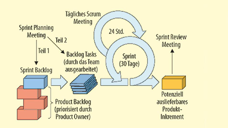 Bild 1. Das Scrum-Vorgehensmodell basiert u.a. auf klar definierten Projektschritten, die in festen Zeitschritten diskutiert und überarbeitet werden.