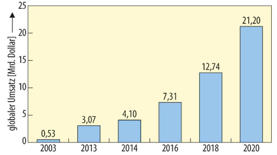 Bild 2. Globaler Umsatz durch den Verkauf von Gütern und Dienstleistungen im Bereich der additiven Fertigung.
