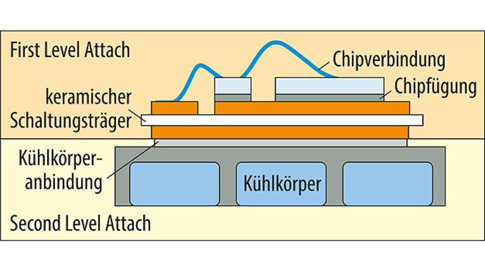 Bild 2. Schematischer Aufbau der hier behandelten Leistungselektronik mit keramischen Schaltungsträgern.