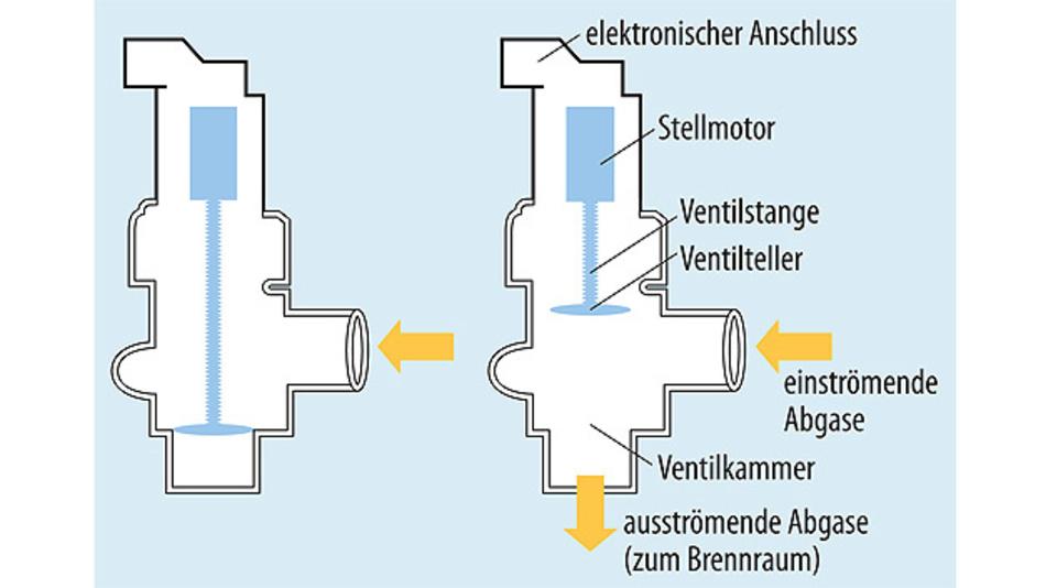 Bild 1. Funktionsprinzip eines AGR-Ventils. Ein Hall-Sensor kann dazu dienen, die genaue Position des Ventils zu bestimmen.