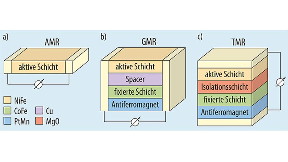 Bild 1. Die drei magnetoresistiven Effekte: a) AMR: Widerstandsänderung schwach. b) GMR: Widerstandsänderung stärker. c) TMR: Widerstandsänderung am stärksten.