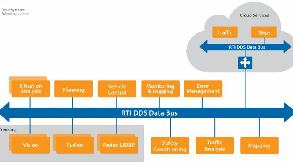 RTI Connext DDS erfüllt in autonomen Fahrzeugen verschiedenste Aufgaben, z. B. steuert sie die Interaktion zwischen Fahrzeugen oder Kontrollsystemen.