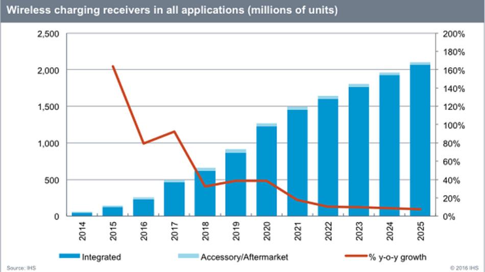 Die Produkte, die mit einer drahtlosen Ladefunktion ausgestattet sind, werden sich laut IHS in den nächsten Jahren jährlich verdoppeln. 2015 sind mehr als 144 Mio., hauptsächlich Qi-kompatible Produkte auf den Markt gekommen.