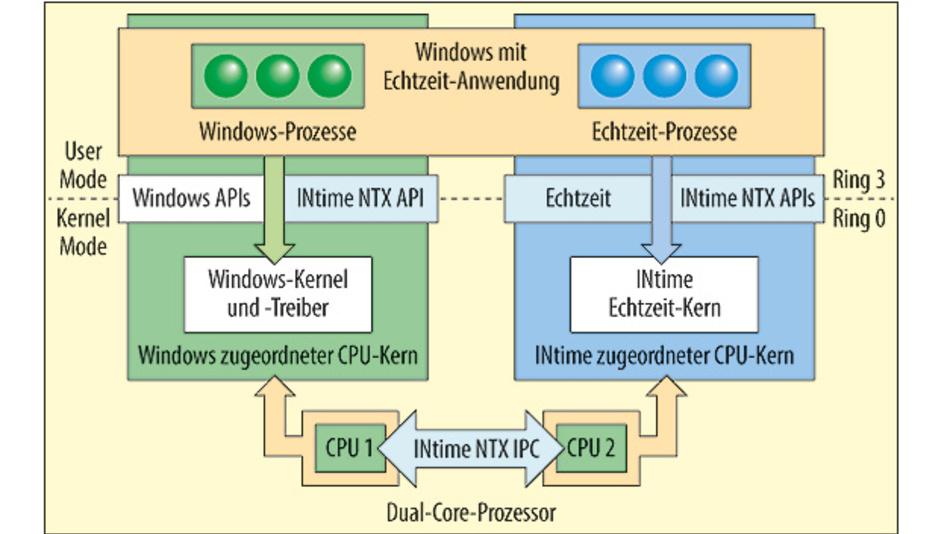 Bild 1. Die dedizierte Aufteilung der Ressourcen garantiert Windows und dem INtime-Echtzeitsystem exklusiven Zugriff auf jeweils einen Prozessorkern und die I/Os, die sie benötigen.