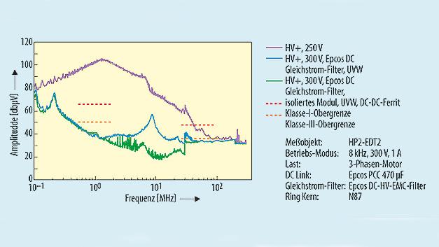 Kondensatoren und Filter für E-Mobility: Referenzdesign für ...