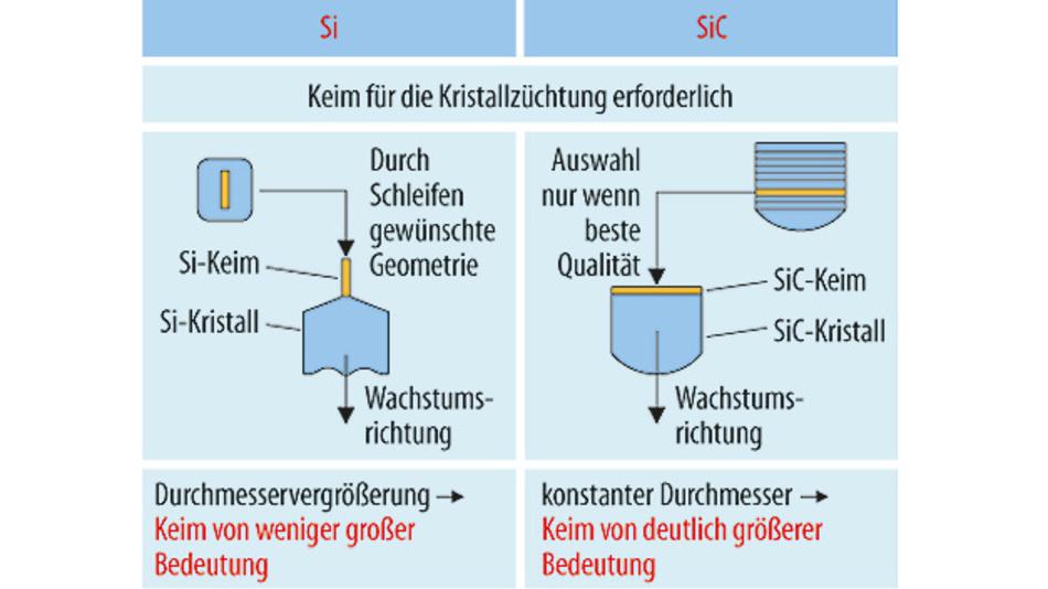 Bild 1. Unterschiede in der Bedeutung des Keims bei der Züchtung von Si- und SiC-Kristallen.