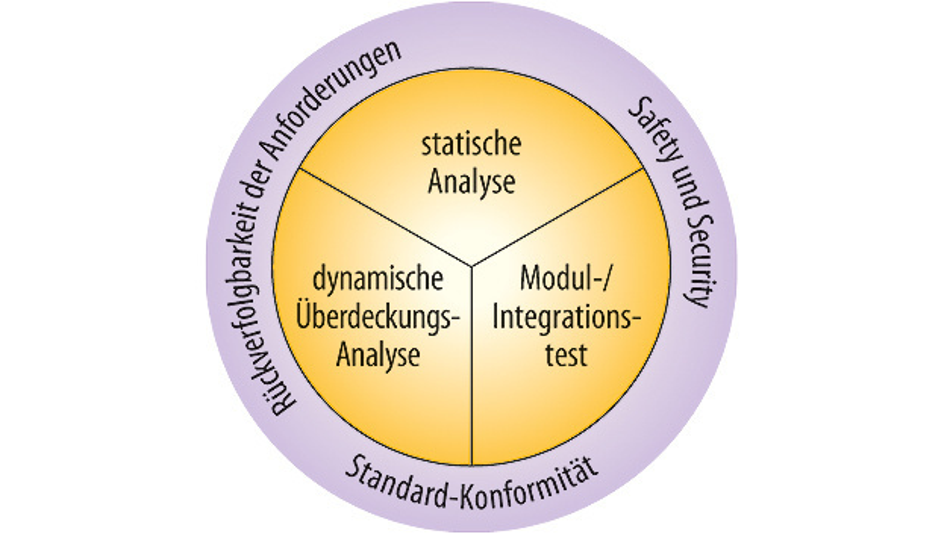 Bild 1. Die drei festen Blöcke aus statischer Analyse, dynamischer Überdeckungsanalyse und Modul-/Integrationstest dienen der Safety und Security, der Normkonformität und der Rückverfolgbarkeit der Anforderungen, um ein durchgehend verifiziertes und zertifizierbares Software-System zu erhalten