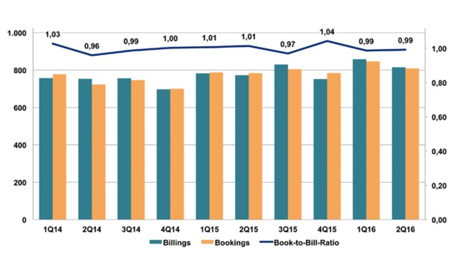 Billings und Bookings (in Mio. Euro) und Book-to-Bill-Ratio