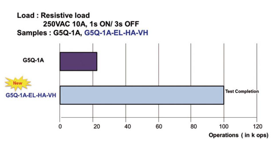 ild 1: Vergleich der Betriebslebensdauer eines Standardrelais mit einem AgSnIn-Relais