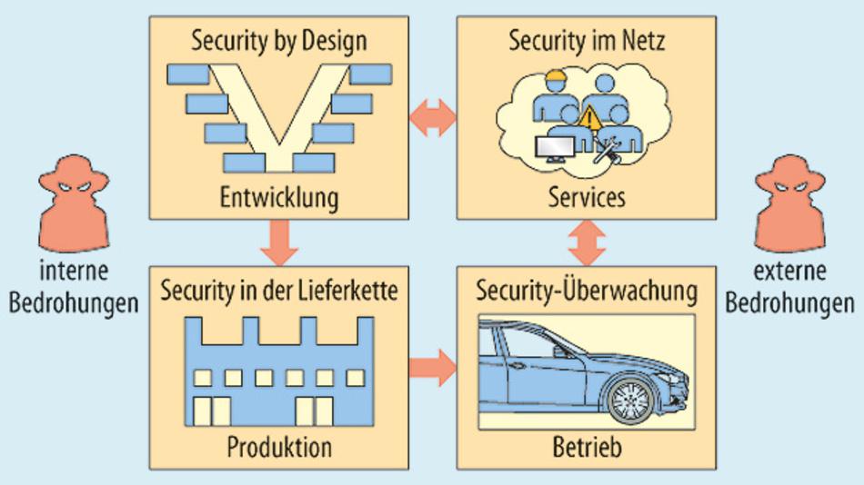 Bild 1. Risiko-orientierte Security muss den gesamten Lebenszyklus betrachten.