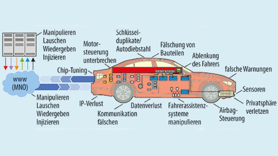 Bild 2. Angriffsszenarien auf ein Fahrzeug.