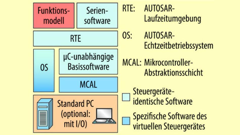 Bild 1. AUTOSAR-konformer Aufbau der virtuellen Steuergeräte, die mit Isolar-Eve erzeugt werden: Die Software-Architektur kapselt Abhängigkeiten von der Mikrocontroller-Hardware in der Mikrocontroller-Abstraktionsschicht. Dadurch können Serien-Software-Komponenten und Funktionsmodelle mit der Basis-Software und dem Betriebssystem über die Laufzeitumgebung in standardisierter Form integriert werden.