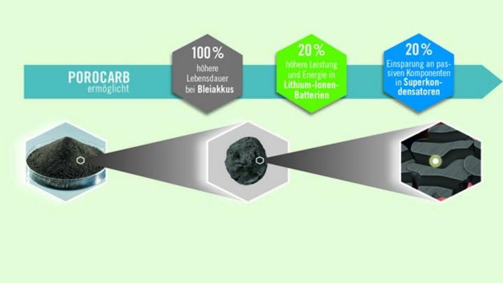 Das poröse Porocarb-Kohlenstoffpulver als Batteriezusatz sorgt für eine um 20 Prozent höhere Speicherdichte von Lithium-Ionen-Batterien für elektromobile Anwendungen.