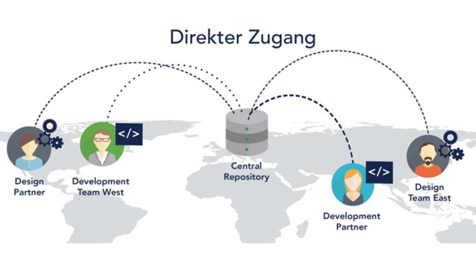 Der direkte Zugriff auf die zentrale Datenbank von mehreren externen Standorten erfordert hohe Sicherheitsstandards.