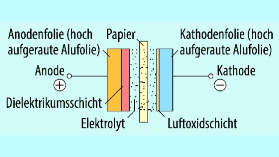Bild 1. Der innere Aufbau eines Alu-Elko enthält im Prinzip wenige Elemente.