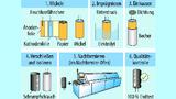 Bild 3. Sechs wichtige Prozessschritte vom Vormaterial bis zum (radialen) Elko.