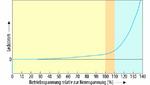 Bild 4. Qualitativer Verlauf des Betriebsleckstroms in Abhängigkeit von der Spannung für einen Hochvolt-Elko.