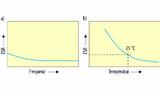 Bild 6. ESR-Kennlinie in Abhängigkeit von (a) der Frequenz und (b) der Temperatur.