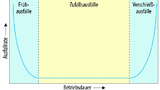 Bild 7. Die zeitliche Entwicklung der Ausfallrate lässt sich in drei Blöcke aufteilen.
